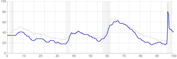 Colorado monthly unemployment rate chart from 1990 to May 2021